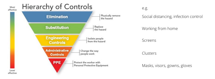 Hierarchy of controls: elimination, substitution, engineering of controls, administrative controls, PPE