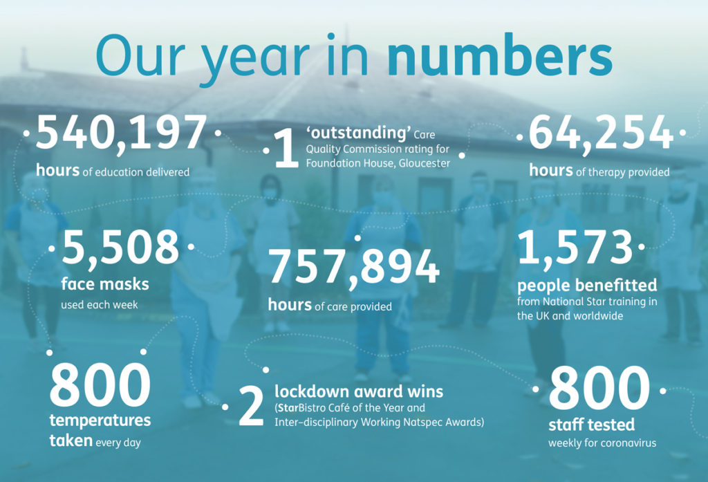 Our mission infographic breakdown - 540,197 hours of education delivered, 5,508 face masks used each week, 800 temperatures taken each day, 757,894 hours of care provided, 1 CQC outstanding rating